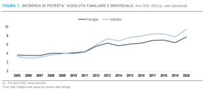 Istat povertà assoluta