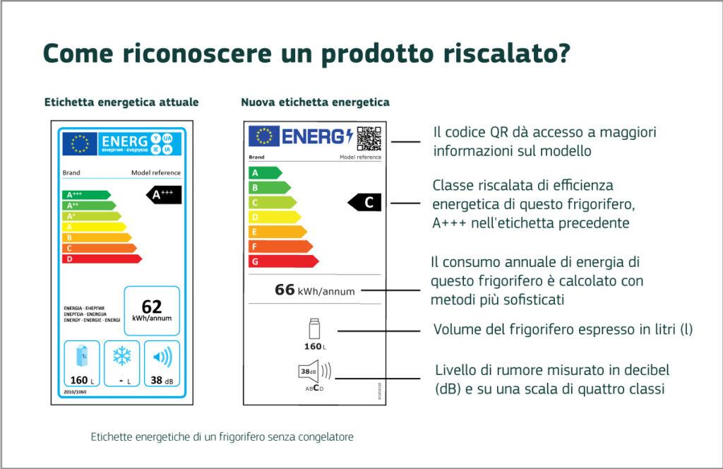Nuova etichetta energetica (Fonte Commissione Europea)