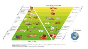 Doppia Piramide Mediterranea (Fonte: Fondazione Barilla)