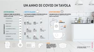 un anno di covid in tavola grafico italiani.coop