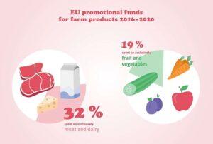 greenpeace marketing meat