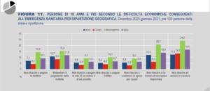 Istat difficoltà economiche