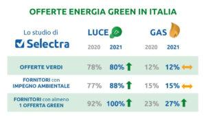 Offerte green in Italia (Fonte: Selectra)