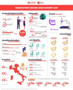 infografica economia di seconda mano