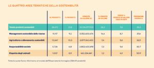Etichette green (Fonte Osservatorio Immagino GS1 Italy, ed. 1, 2021)