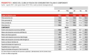 Indice di fiducia dei consumatori (Fonte: Istat)