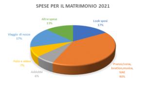 costi matrimoni grafico federconsumatori
