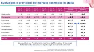 mercato cosmetico in italia